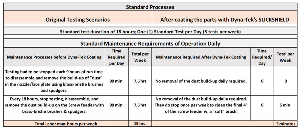 Case Study: Industrial Filter Test Lab Rig - Labor Savings Chart